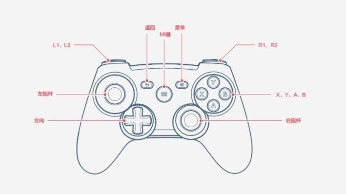 Xiaomi Bluetooth Game Controller button lay-out