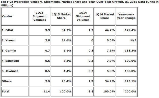Marktaandeel Xiaomi Mi Band Fitbit wearable-markt