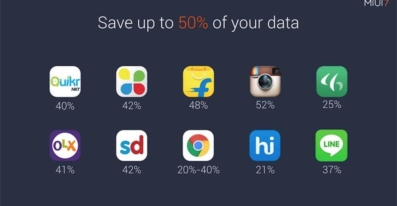 MIUI 7 data besparen