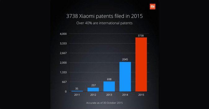 Xiaomi patenten 2015