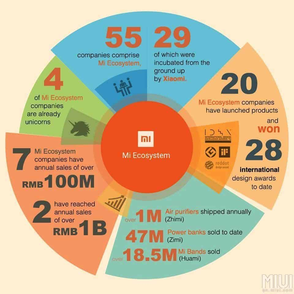 MIJA Xiaomi Mi Partners