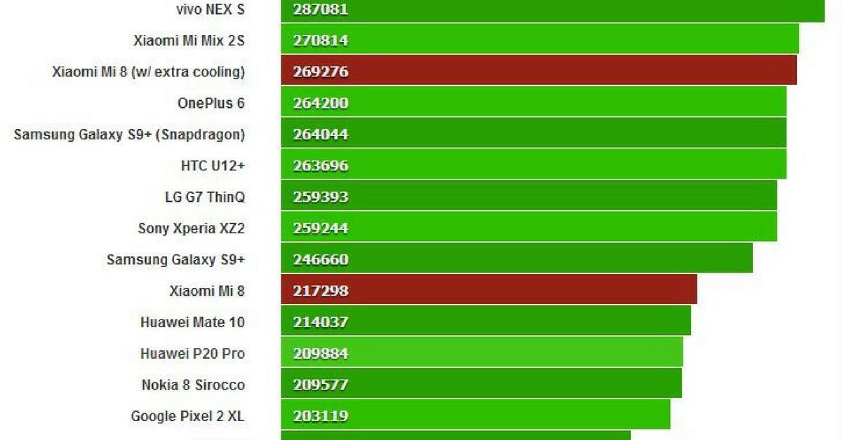 Benchmark Xiaomi Mi 8 met en zonder koeling van de CPU processor