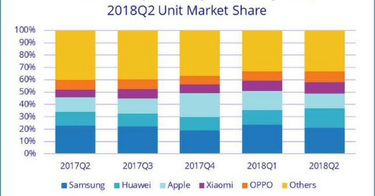 Marktaandeel Xiaomi stijgt, Samsung de dupe