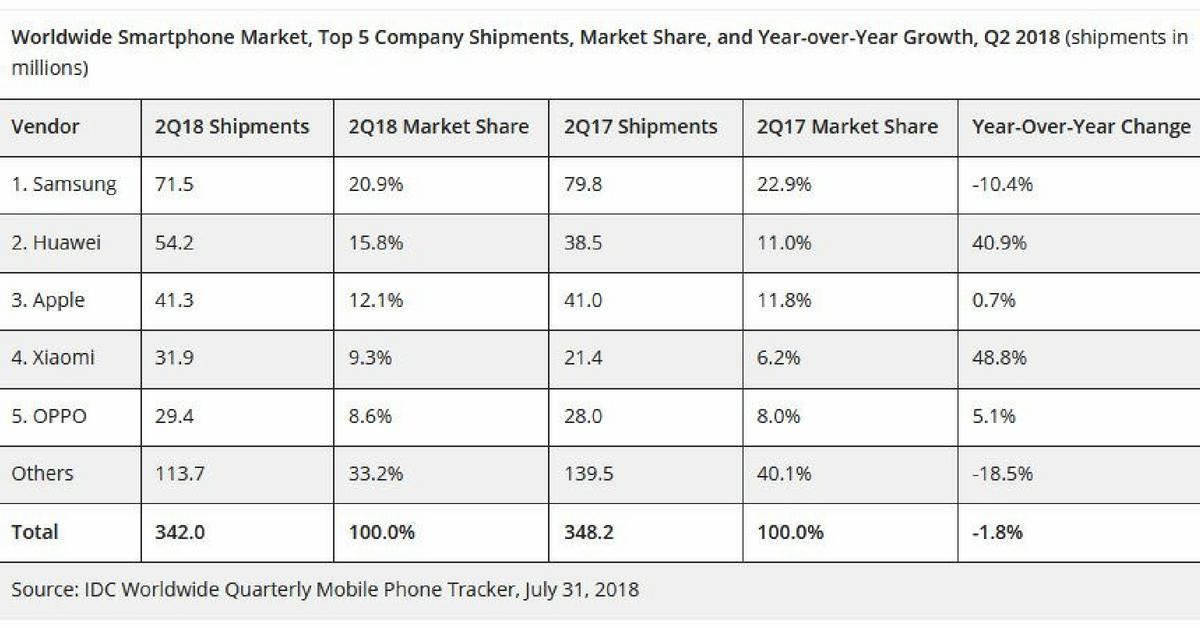 Marktaandeel Samsung, Huawei, Apple, Xiaomi, Oppo en de overige merken