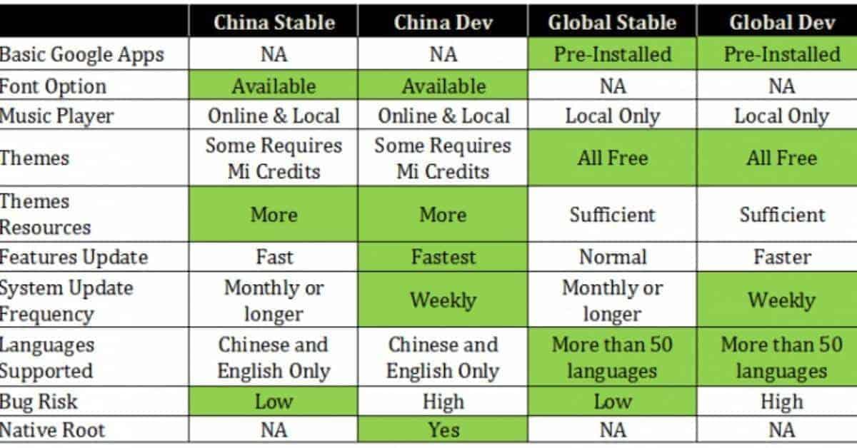 Xiaomi China ROM en Xiaomi Global ROM verschillen