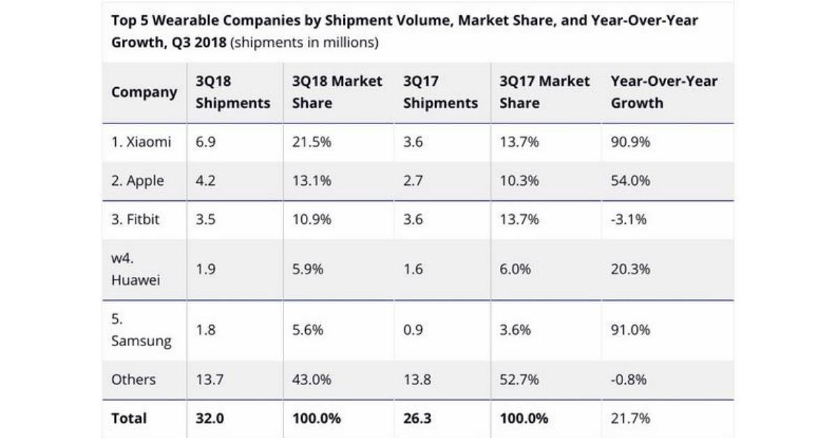 Xiaomi wearables cijfers 3de kwartaal 2018