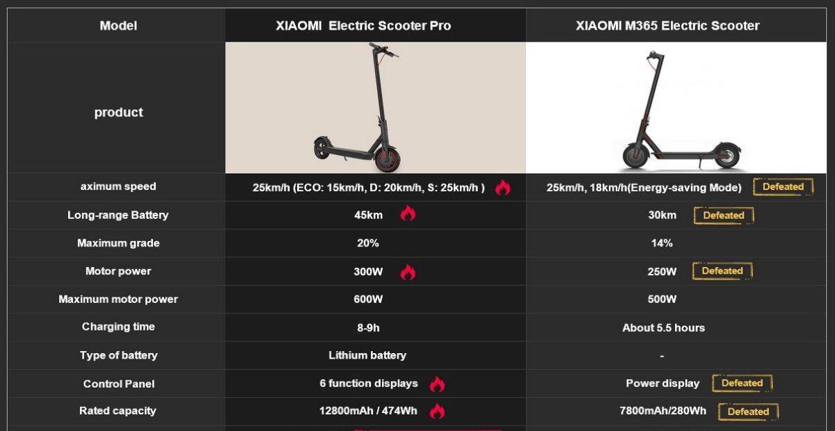 Vergelijking Xiaomi Mijia M365 en Xiaomi M365 PRO, de beste elektrische step van dit moment.