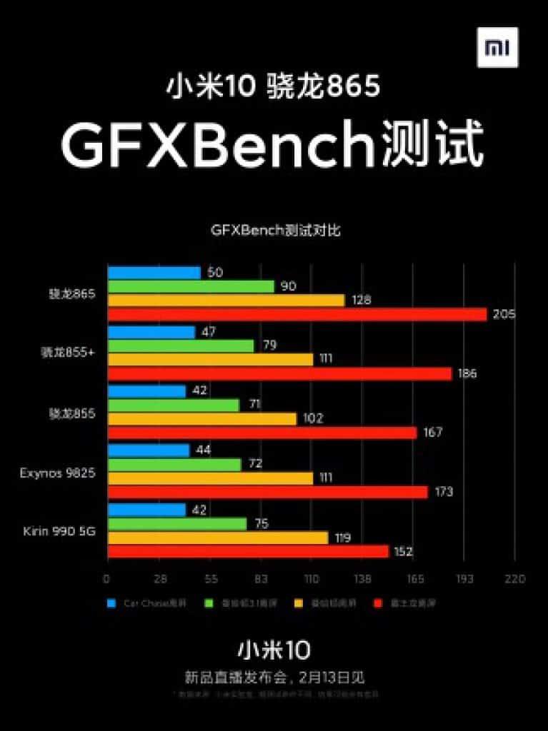 Xiaomi Mi 10 release datum