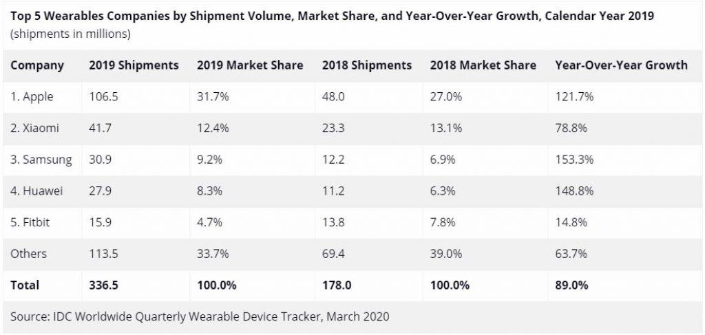 IDC Worldwide Quarterly Wearable Device Tracker 1