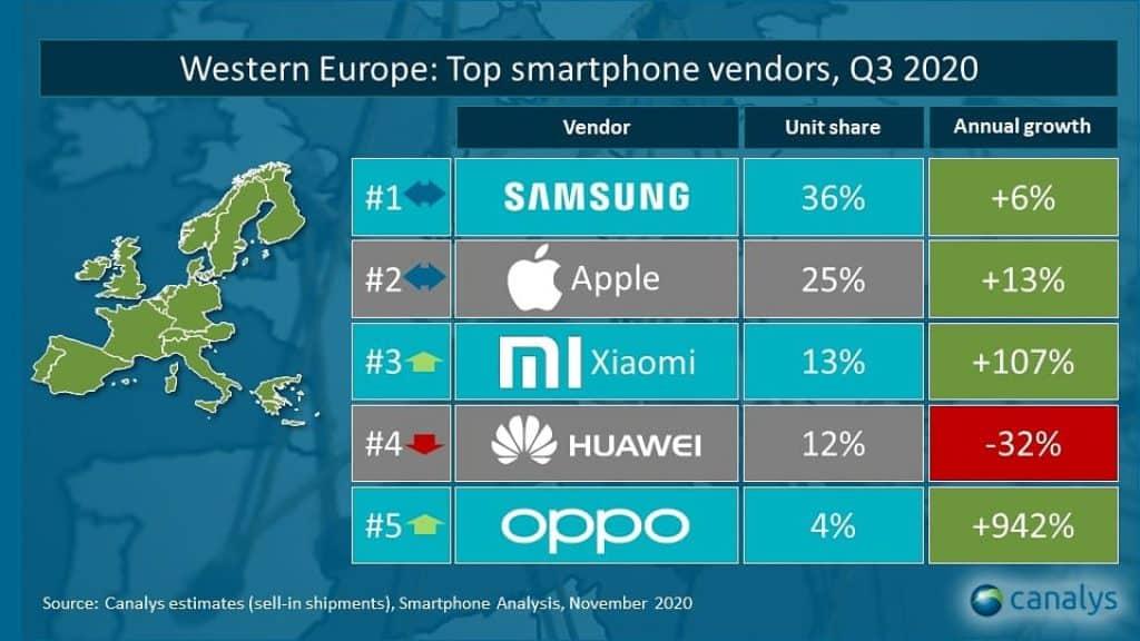 Xiaomi smartphone verkopen west europa